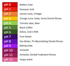 Alkaline Ph Level Chart How To Rebalance The Ph Of Your Mouth Jefferson Dental Care
