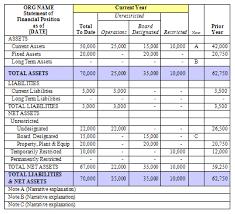 Chart Of Accounts Non Profit Organizations Chart Of Accounts