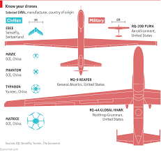 Daily Chart A New Type Of Drone Neither Military Nor