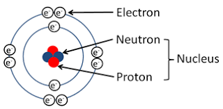 Structure Of Atom Atomic Structure Frcr Physics Notes