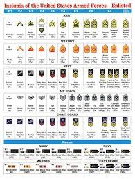 Army Ranks Chart 14 15 Military Ranks Chart Se Chercher Com