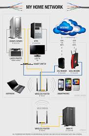 problems with wake on wireless lan dvuckovic com wifi network diagram at Home Network Server Diagram