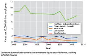 Osha Chart Gao Report Urges Adoption Of Workplace Violence Prevention