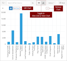 Oracle Apex 5 1 Charts Using Charts In An Interactive Grid