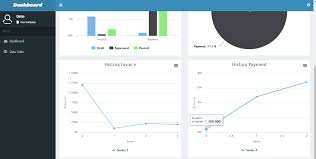 Chart Js Codeigniter Php Dashboard Codeigniter Highcharts Ajax Form Mysql