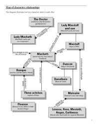 55 Explicit Macbeth Characters Chart
