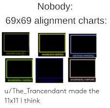 Nobody 69x69 Alignment Charts Insane Exalted Anarchicheroic