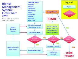 Flow Chart Of A Biorisk Management System Download