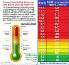 Diabetic Numbers Range Chart Ac1 Levels Chart Sada Margarethaydon Com