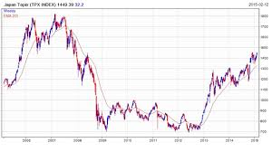 The International Finance Understanding The Tokyo Stock