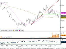 Gold Org Chart Gold Implied Volatility At All Time Lows Post By Adam