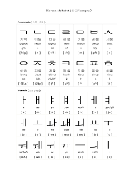 Epenthetic vowel is already well established by its use to break up. Korean Alphabet Chart 5 Free Templates In Pdf Word Excel Download
