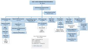 Houston Police Department Organizational Chart Ccpd Units Divisions City Of Corpus Christi