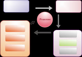 Разработка модуля управления дебиторской задолженностью в  Доп анализ и контроль дебиторской задолженности