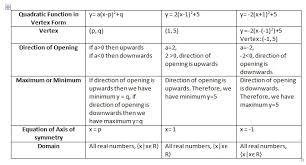 quadratic functions in vertex form