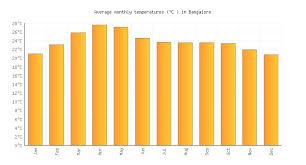 Bangalore Humidity Chart Bangalore Weather Averages Monthly Temperatures India