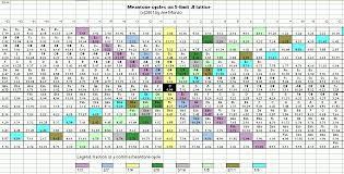 Just Intonation Chart Meantone