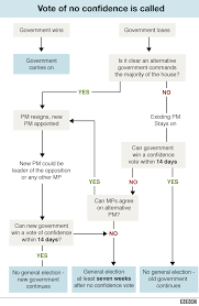 Flow Chart Of Parliament Of India What Is A Vote Of No Confidence Bbc News