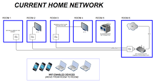 wiring home network diagram tryit me Home Network Setup Diagram example of a home networking setup with vlans within wiring network throughout diagram