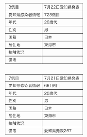 愛知 県 コロナ 情報