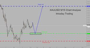 Xauusd M15 Chart Analysis Intraday Trading For Fx Xauusd