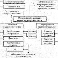 Реферат Предпринимательство сущность черты и функции в  Предпринимательство сущность черты и функции в экономике