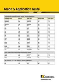 Stainless Steel Grades Chart Stainless Steel Grade Chart In Cemented Tunsten Carbide