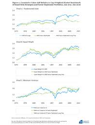 Research Affiliates: Why Factor Tilts Are Not Smart \u0027Smart Beta ...