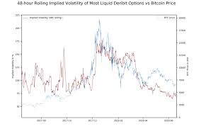 Btc Implied Volatility Close To Historical Low Time To Buy