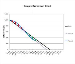 How To Make A Burndown Chart In Excel Sample Burndown Chart 6 Documents In Pdf