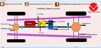 how four wheel drive works 4wd ✔ how four wheel drive works 4wd ✔