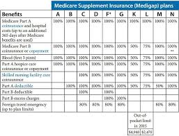 Medigap Plans Comparison Chart Medicare Supplement Medigap Plan Comparison Chart Medicare