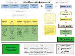 Pto Chart Highland School Pto Pto Org Chart