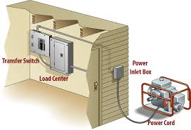 facts about portable generator to house connections norwall generator connecting to inlet box dedicated cable