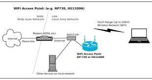 esis wifi access points industrial wifi network diagram at Switch Network Diagram Router Access Point