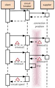 Circuit Breaker Pattern Awesome CircuitBreaker
