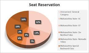 Clat Reservation Chart Mnlu Aurangabad Admission 2020 Cutoffs Eligibility Dates