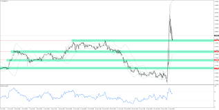 Eurgbp Levels From The H1 Chart Comparic Com