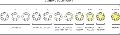 Diamond Clarity Guide A Guide To Buying Diamonds Prins Prins