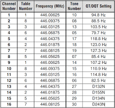 Midland Radio Frequency Chart Midland G7