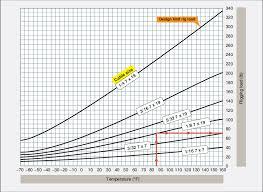 Aircraft Cable Chart Aircraft Rigging Rigging Checks Part Two