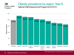 Obesity Chart Uk Patterns And Trends In Child Obesity June 2017