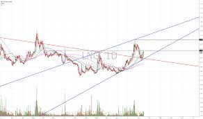 Lng Stock Price And Chart Asx Lng Tradingview