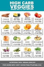 Net Carbs In Vegetables Chart Ultimate List Of High Carb Vegetables Delicous Subs Free
