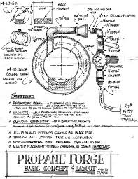 how to make a gas forge. plans to build a simple gas forge. description from pinterest.com. i searched how make forge