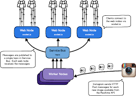 Scalable Realtime Services With Node Js Socket Io And Windows Azure