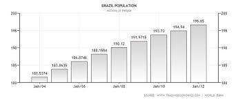 Brazil Population Chart Population Brazil