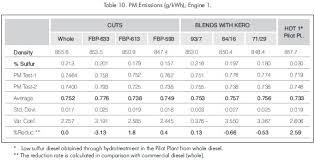 The Effect Of Diesel Properties On The Emissions Of