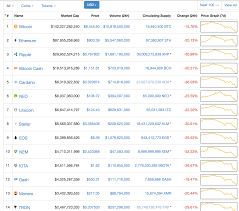 Cryptocurrencies \u2013 Blood in the Streets (February 2, 2018)