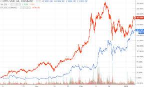 Vanilla Price Chart Buy Bitcoin With Vanilla Visa Ethereum Chart Gold Casanova